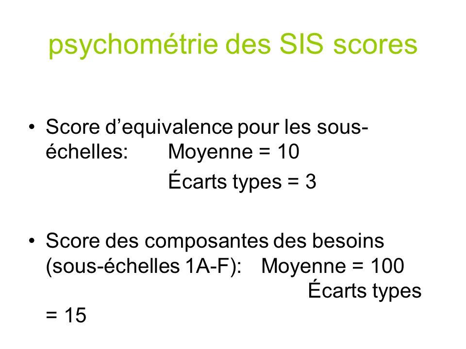 psychométrie des SIS scores Score dequivalence pour les sous- échelles: Moyenne = 10 Écarts types = 3 Score des composantes des besoins (sous-échelles