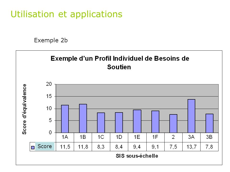 Utilisation et applications Exemple 2b Score
