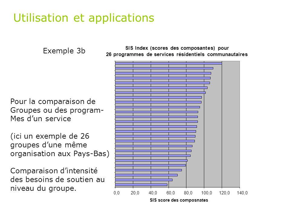 Utilisation et applications Exemple 3b SIS Index (scores des composantes) pour 26 programmes de services résidentiels communautaires 0,020,040,060,080