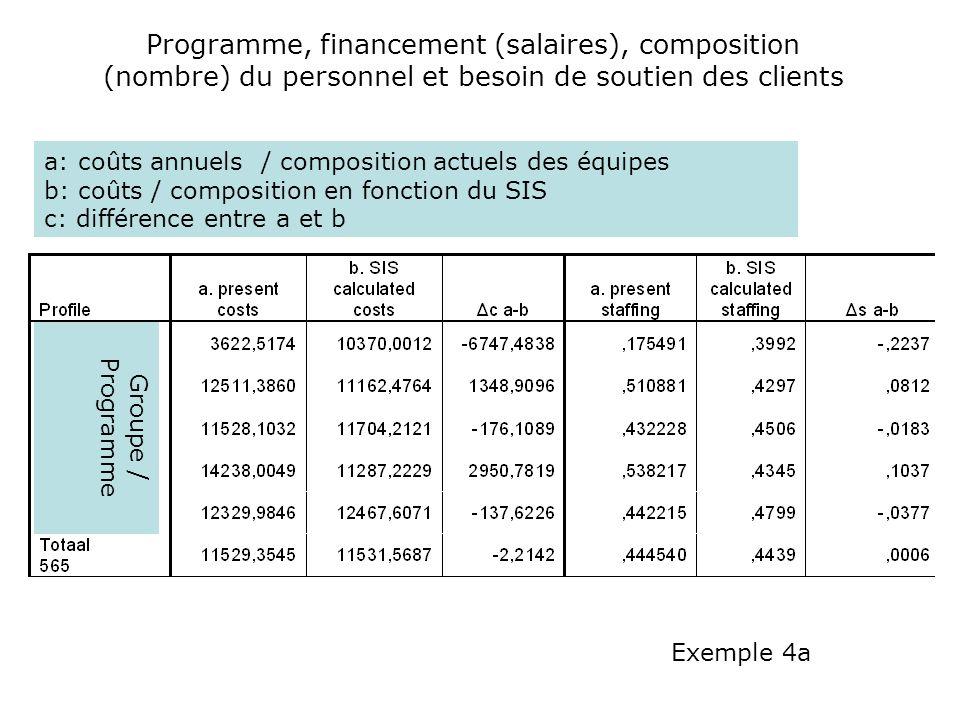 Programme, financement (salaires), composition (nombre) du personnel et besoin de soutien des clients a: coûts annuels / composition actuels des équip