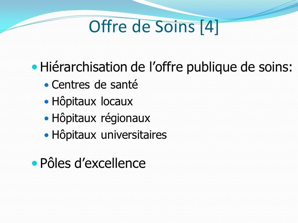 Offre de Soins [4] Hiérarchisation de loffre publique de soins: Centres de santé Hôpitaux locaux Hôpitaux régionaux Hôpitaux universitaires Pôles dexcellence