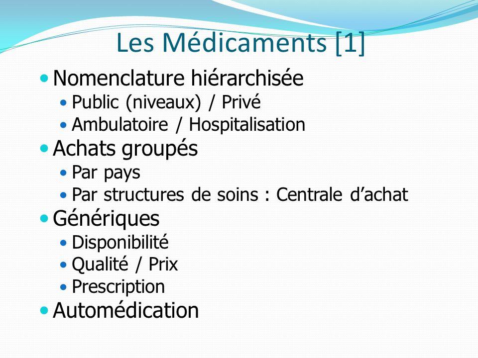 Les Médicaments [1] Nomenclature hiérarchisée Public (niveaux) / Privé Ambulatoire / Hospitalisation Achats groupés Par pays Par structures de soins :