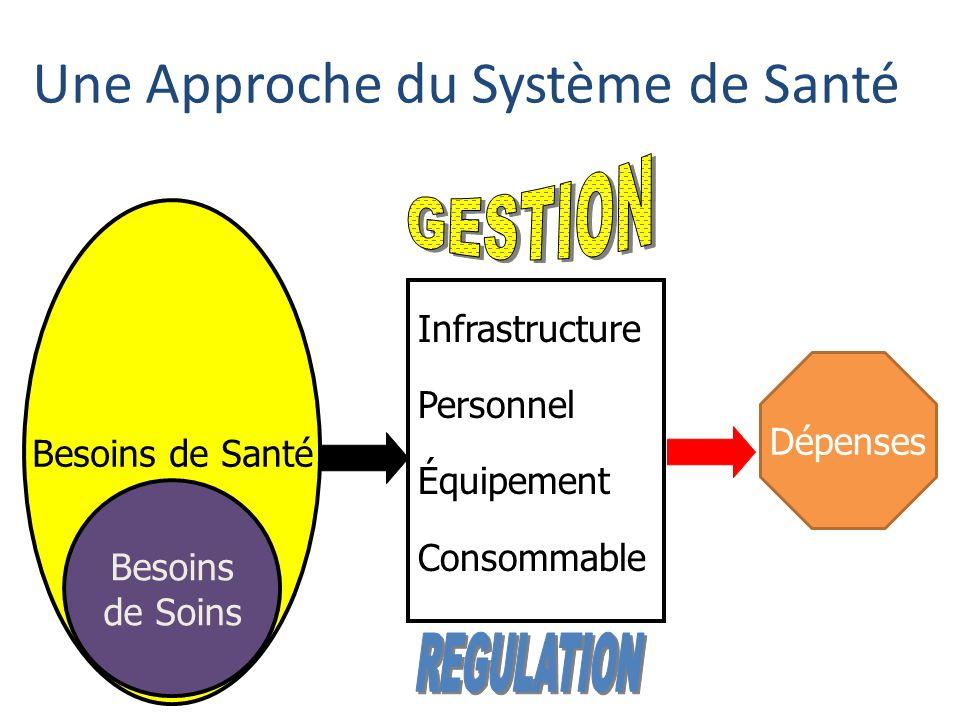 Une Approche du Système de Santé Besoins de Santé Besoins de Soins Infrastructure Personnel Équipement Consommable Dépenses
