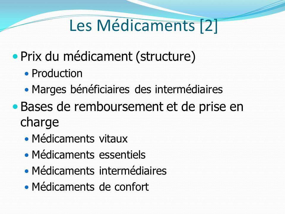 Les Médicaments [2] Prix du médicament (structure) Production Marges bénéficiaires des intermédiaires Bases de remboursement et de prise en charge Médicaments vitaux Médicaments essentiels Médicaments intermédiaires Médicaments de confort