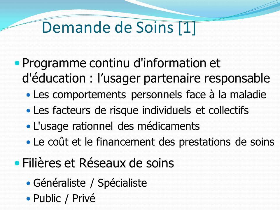 Demande de Soins [1] Programme continu d'information et d'éducation : lusager partenaire responsable Les comportements personnels face à la maladie Le