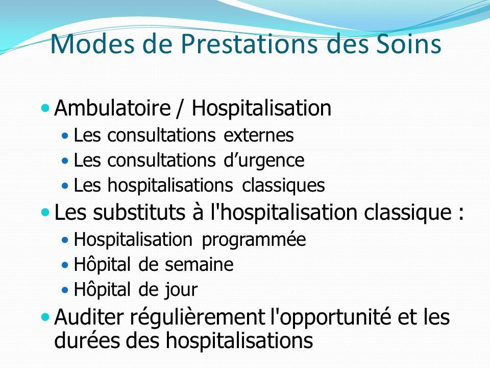 Modes de Prestations des Soins Ambulatoire / Hospitalisation Les consultations externes Les consultations durgence Les hospitalisations classiques Les