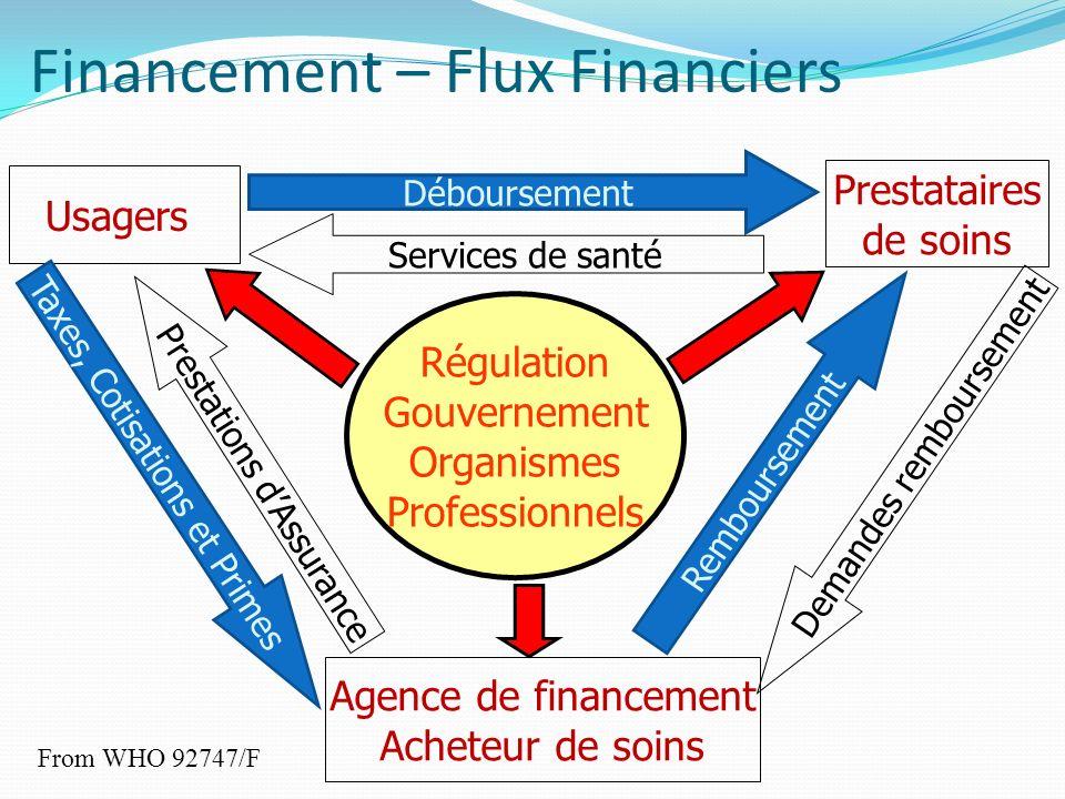 Financement – Flux Financiers From WHO 92747/F Agence de financement Acheteur de soins Prestataires de soins Usagers Régulation Gouvernement Organisme