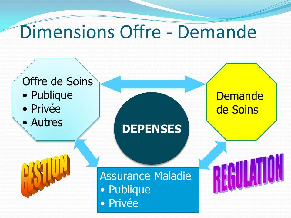Dimensions Offre - Demande Offre de Soins Publique Privée Autres Demande de Soins Assurance Maladie Publique Privée DEPENSES