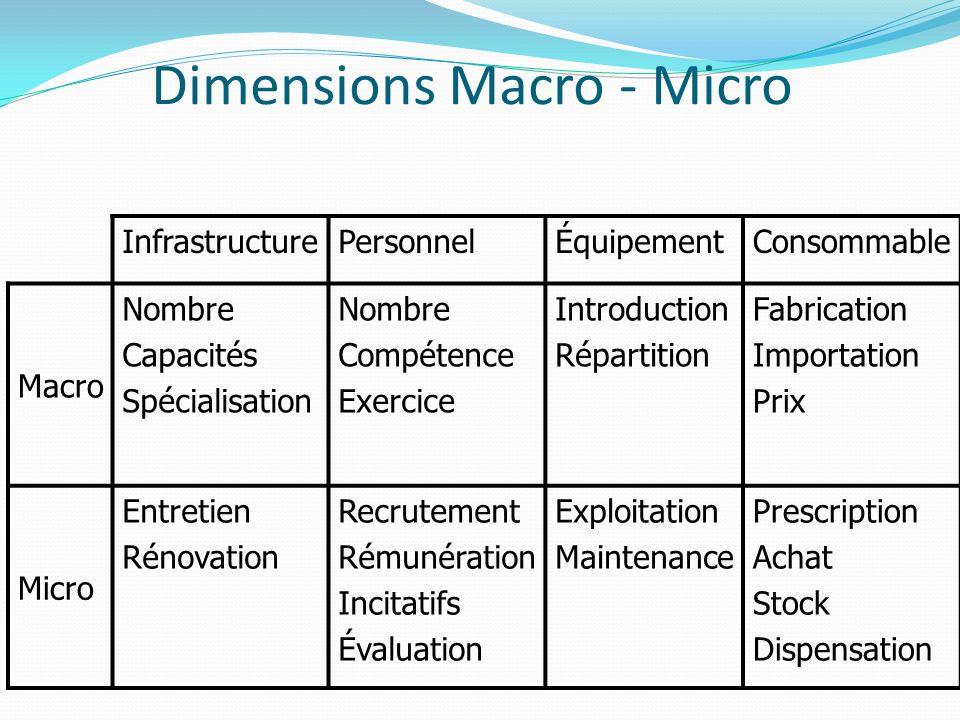 Dimensions Macro - Micro InfrastructurePersonnelÉquipementConsommable Macro Nombre Capacités Spécialisation Nombre Compétence Exercice Introduction Ré
