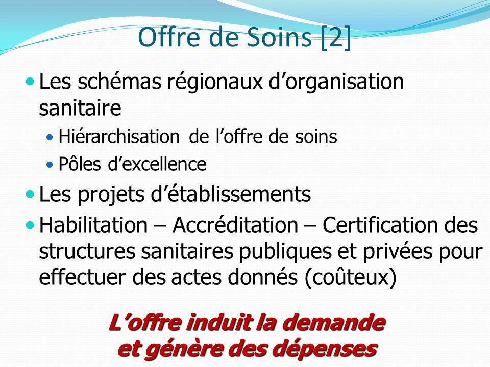 Offre de Soins [2] Les schémas régionaux dorganisation sanitaire Hiérarchisation de loffre de soins Pôles dexcellence Les projets détablissements Habi