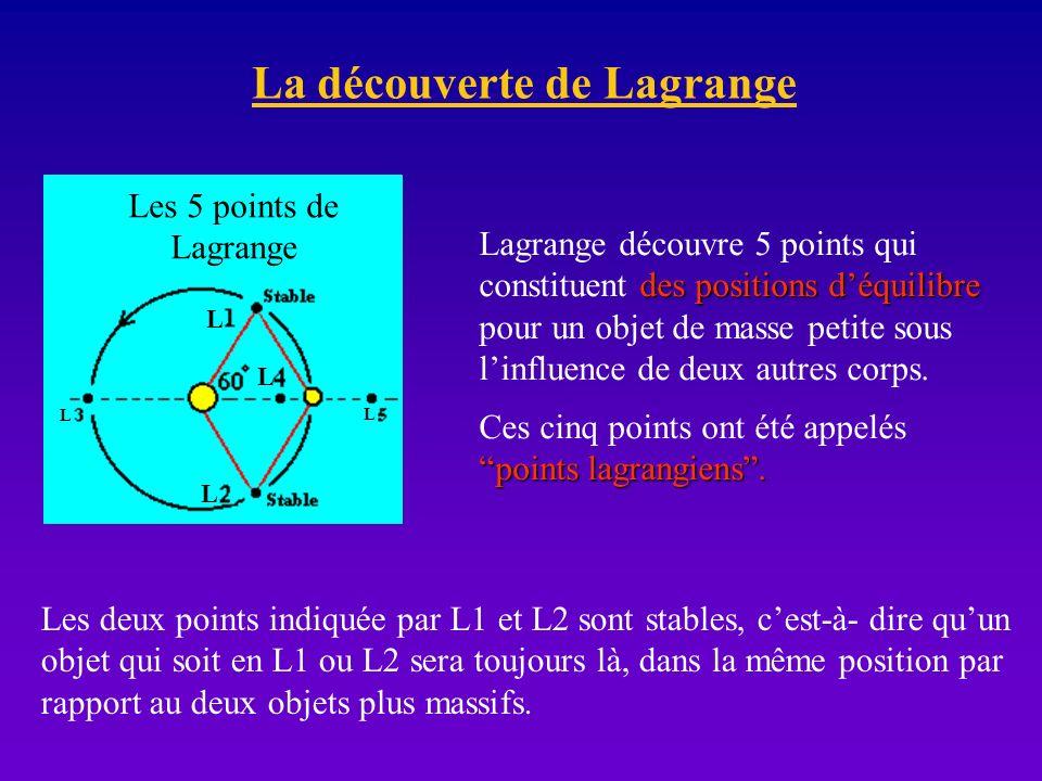 La découverte de Lagrange des positions déquilibre Lagrange découvre 5 points qui constituent des positions déquilibre pour un objet de masse petite s