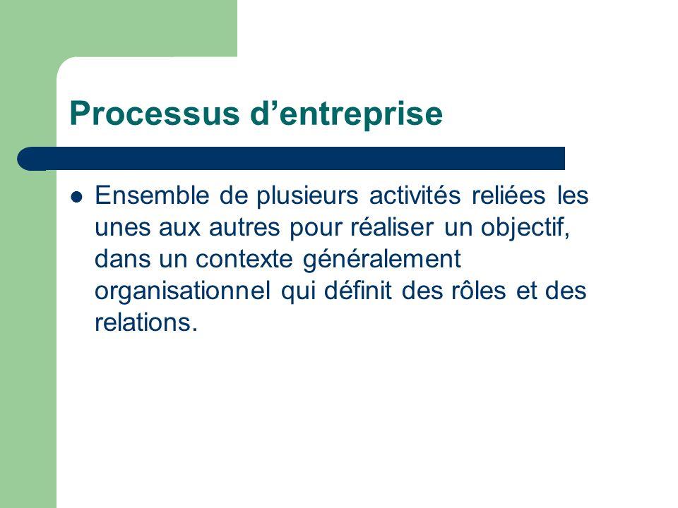 Processus dentreprise Ensemble de plusieurs activités reliées les unes aux autres pour réaliser un objectif, dans un contexte généralement organisatio