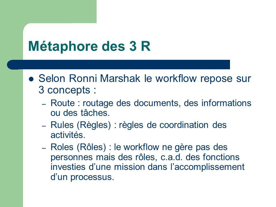 Métaphore des 3 R Selon Ronni Marshak le workflow repose sur 3 concepts : – Route : routage des documents, des informations ou des tâches. – Rules (Rè
