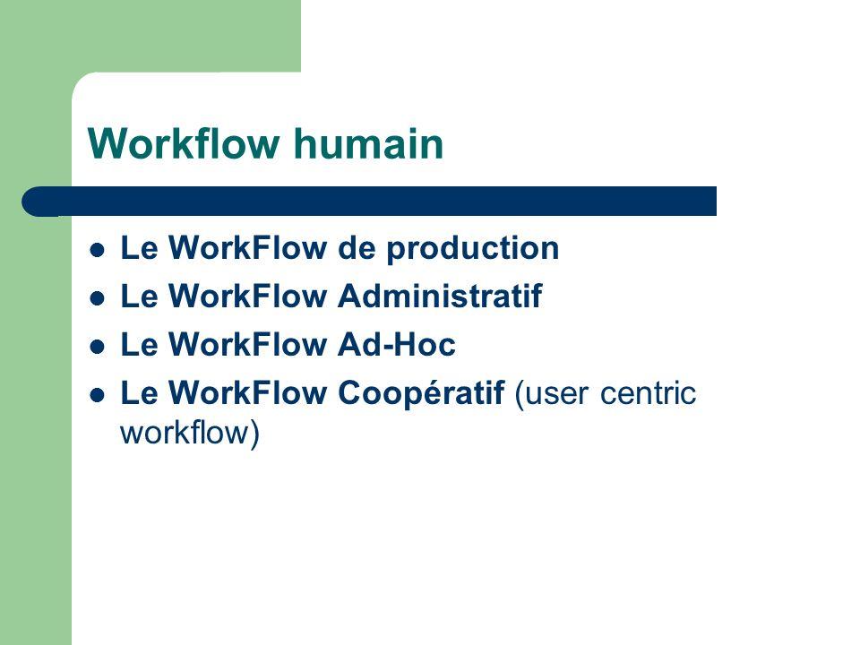 Workflow humain Le WorkFlow de production Le WorkFlow Administratif Le WorkFlow Ad-Hoc Le WorkFlow Coopératif (user centric workflow)