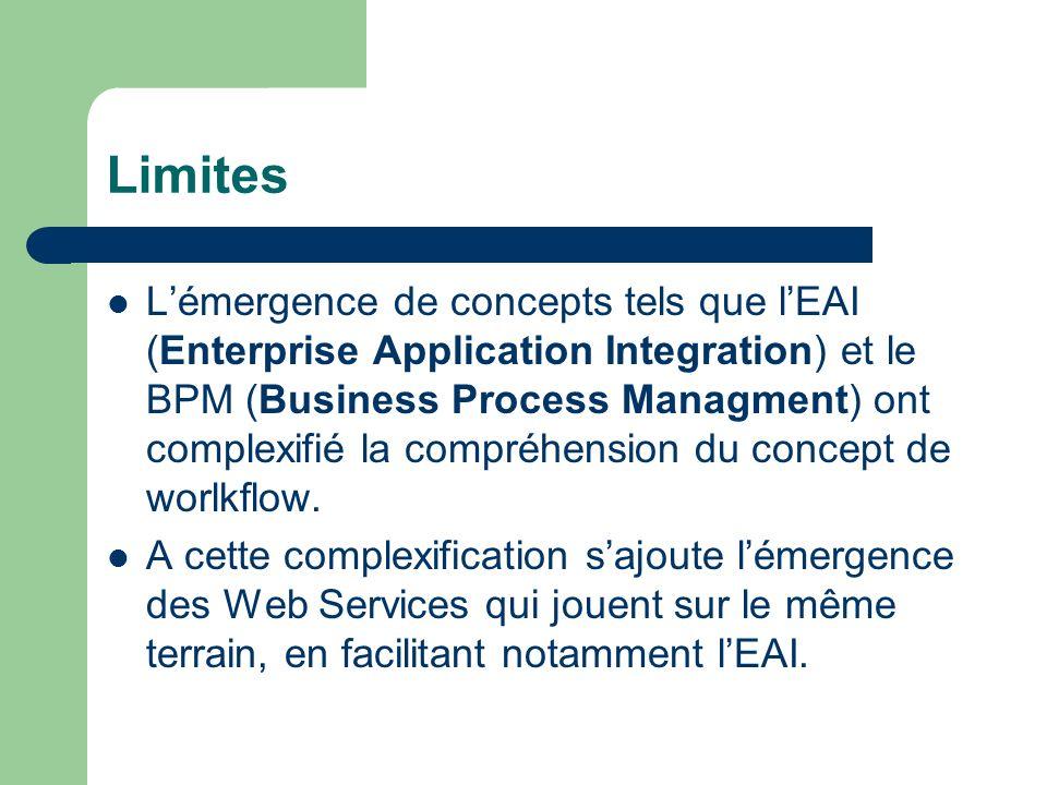 Limites Lémergence de concepts tels que lEAI (Enterprise Application Integration) et le BPM (Business Process Managment) ont complexifié la compréhens