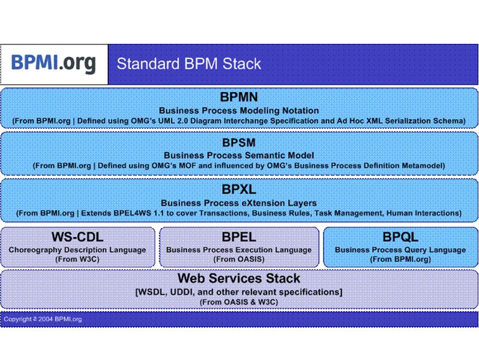 Limites Lémergence de concepts tels que lEAI (Enterprise Application Integration) et le BPM (Business Process Managment) ont complexifié la compréhension du concept de worlkflow.