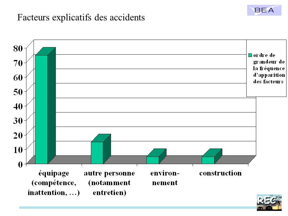 Facteurs explicatifs des accidents