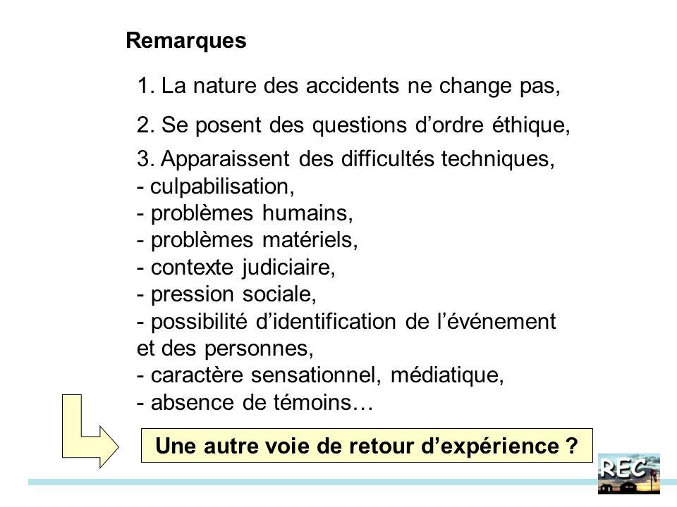 Remarques 3. Apparaissent des difficultés techniques, - culpabilisation, - problèmes humains, - problèmes matériels, - contexte judiciaire, - pression