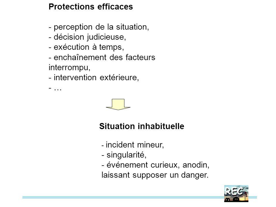 Protections efficaces - perception de la situation, - décision judicieuse, - exécution à temps, - enchaînement des facteurs interrompu, - intervention