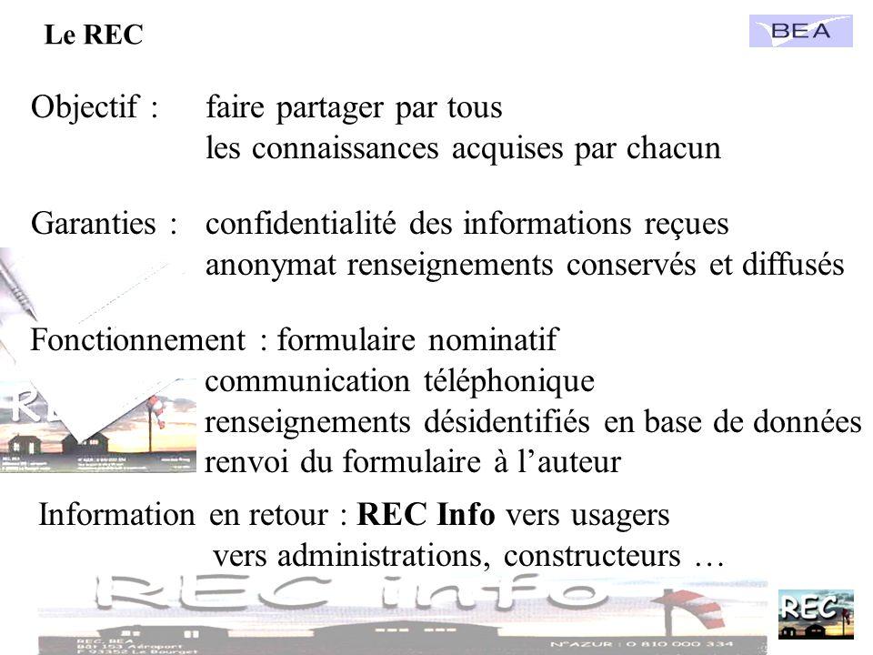Le REC Objectif : faire partager par tous les connaissances acquises par chacun Garanties :confidentialité des informations reçues anonymat renseignem