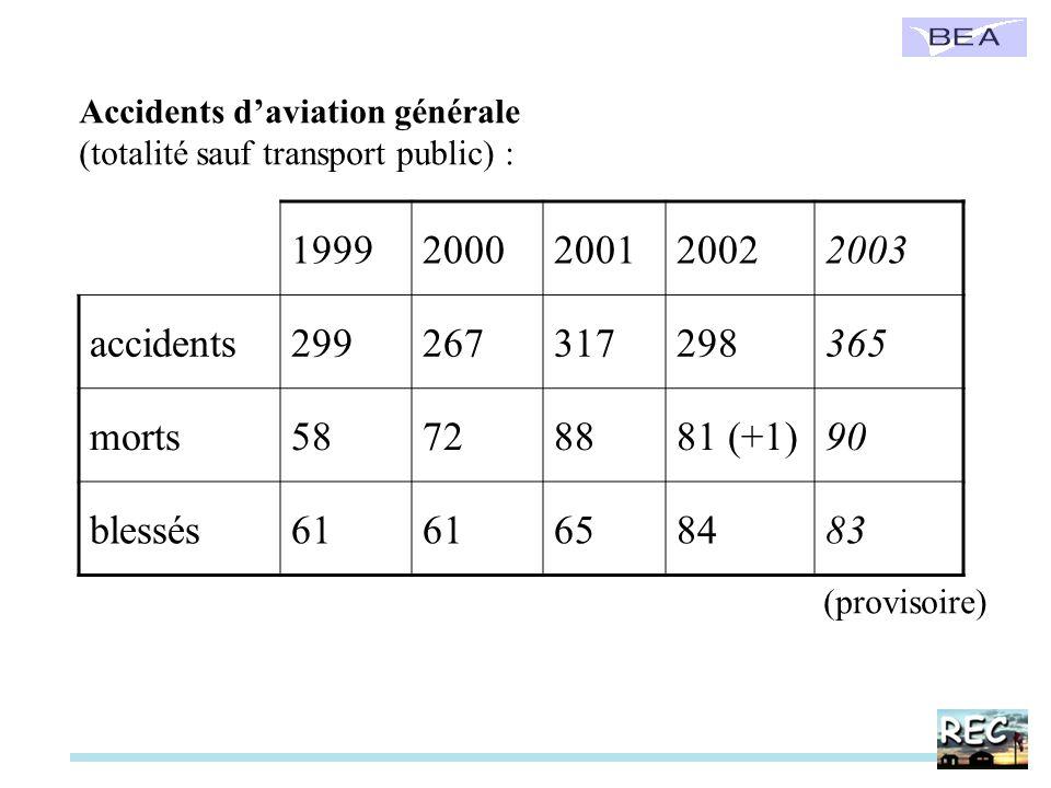 Accidents daviation générale (totalité sauf transport public) : 19992000200120022003 accidents299267317298365 morts58728881 (+1)90 blessés61 658483 (p
