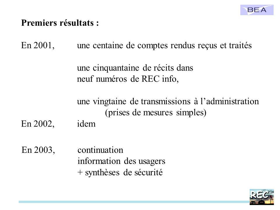 Premiers résultats : En 2001, une centaine de comptes rendus reçus et traités une cinquantaine de récits dans neuf numéros de REC info, une vingtaine