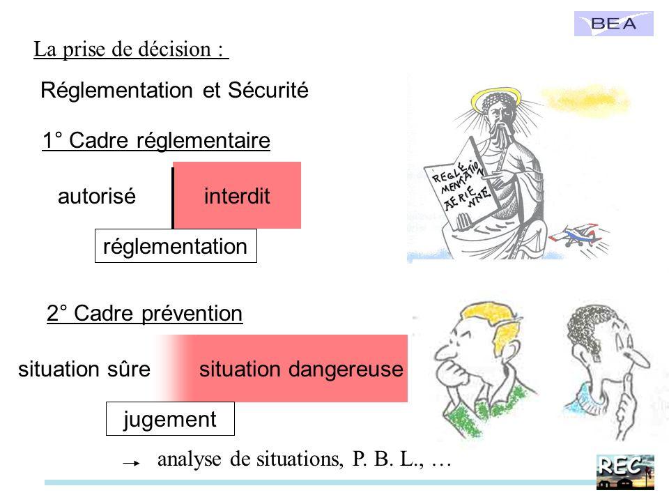 La prise de décision : Réglementation et Sécurité autorisé réglementation 1° Cadre réglementaire 2° Cadre prévention situation sûre interdit situation