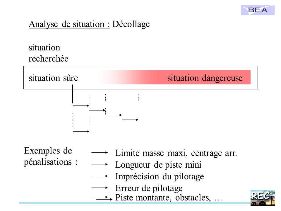 Analyse de situation : Décollage Exemples de pénalisations : situation recherchée situation dangereusesituation sûre Limite masse maxi, centrage arr.