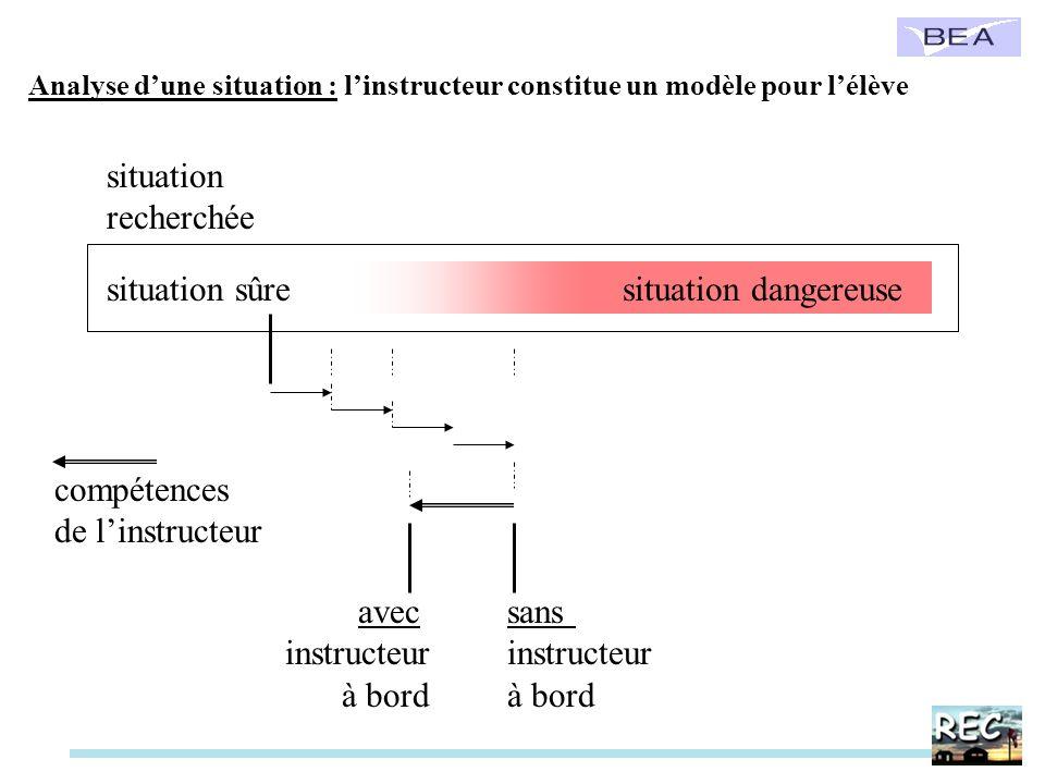 Analyse dune situation : linstructeur constitue un modèle pour lélève situation recherchée situation dangereusesituation sûre compétences de linstruct