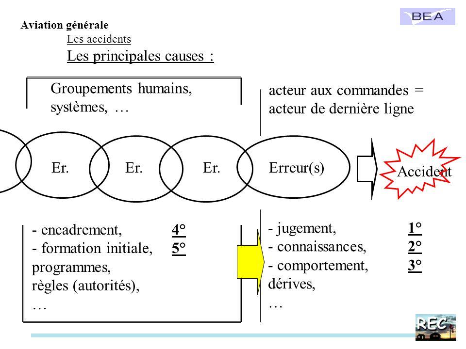 Accident Erreur(s)acteur aux commandes = acteur de dernière ligne - jugement,1° - connaissances,2° - comportement,3° dérives, … Groupements humains, s