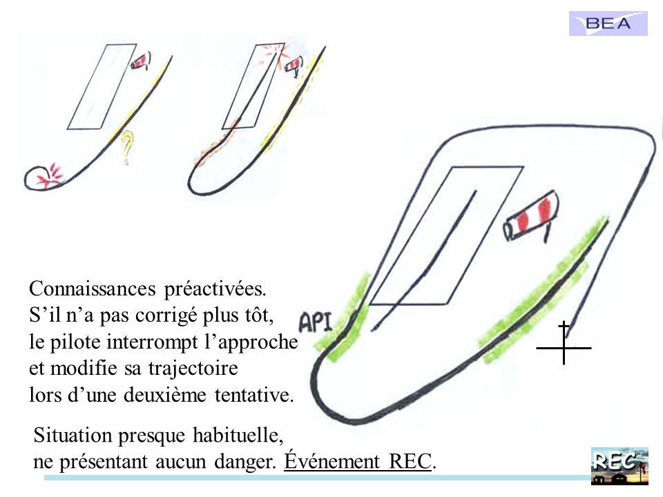 Connaissances préactivées. Sil na pas corrigé plus tôt, le pilote interrompt lapproche et modifie sa trajectoire lors dune deuxième tentative. Situati