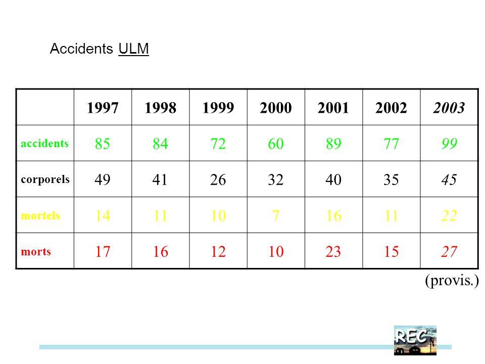 1997199819992000200120022003 accidents 85847260897799 corporels 49412632403545 mortels 1411107161122 morts 17161210231527 Accidents ULM (provis.)