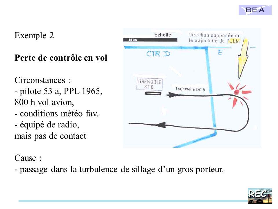 Exemple 2 Perte de contrôle en vol Circonstances : - pilote 53 a, PPL 1965, 800 h vol avion, - conditions météo fav. - équipé de radio, mais pas de co