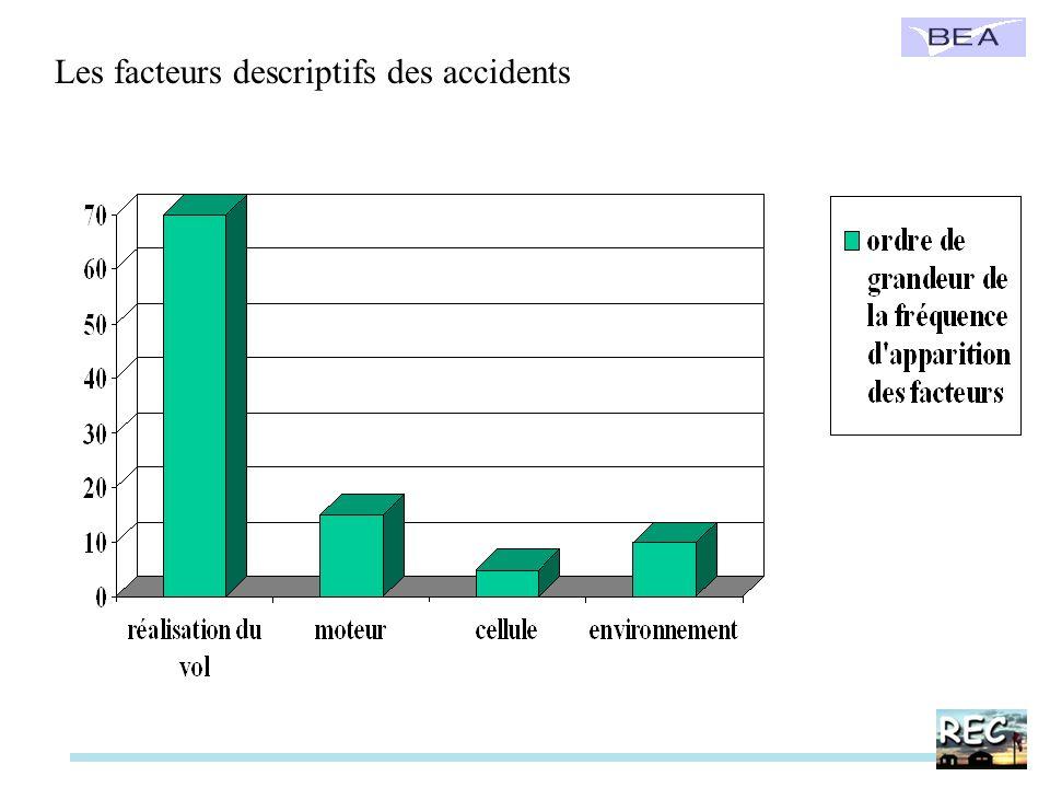 Les facteurs descriptifs des accidents