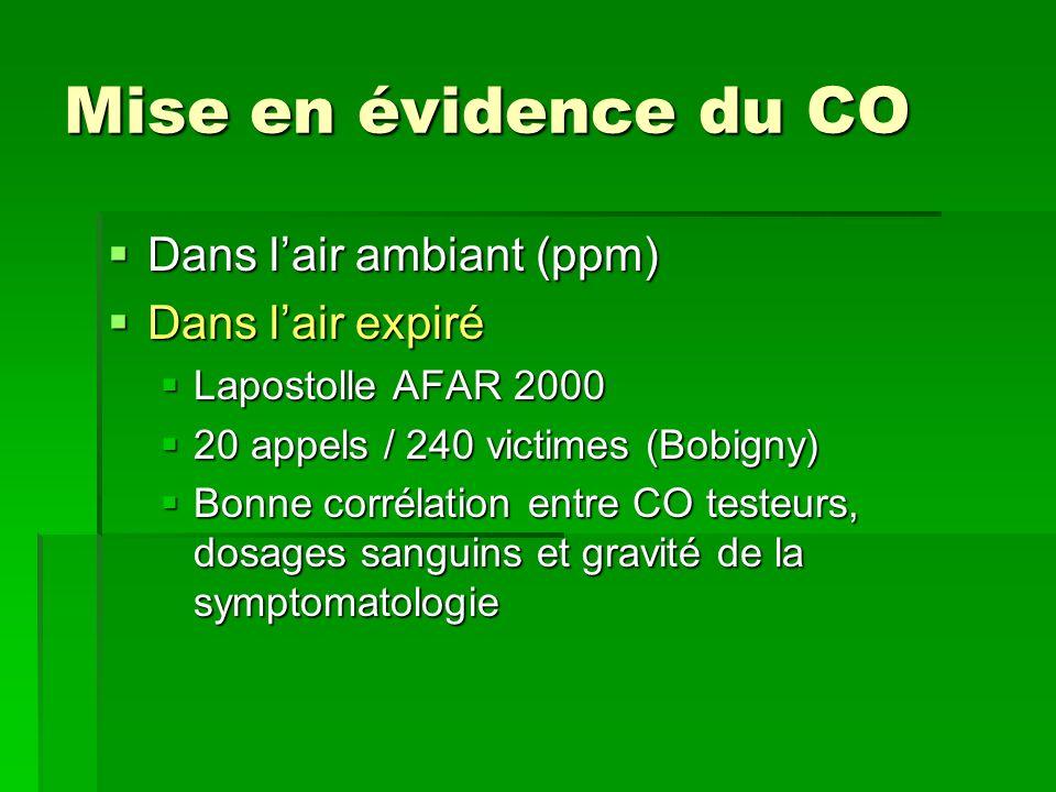 Mise en évidence du CO Dans lair ambiant (ppm) Dans lair ambiant (ppm) Dans lair expiré Dans lair expiré Lapostolle AFAR 2000 Lapostolle AFAR 2000 20