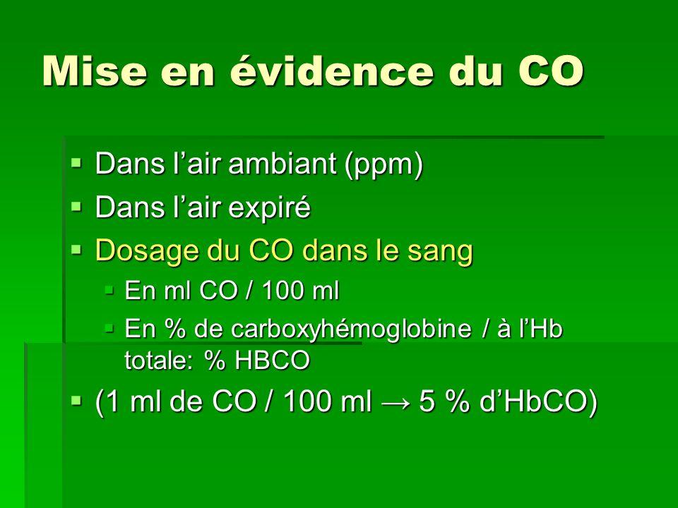 Mise en évidence du CO Dans lair ambiant (ppm) Dans lair ambiant (ppm) Dans lair expiré Dans lair expiré Dosage du CO dans le sang Dosage du CO dans l