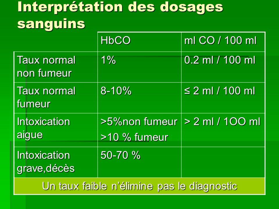 Interprétation des dosages sanguins HbCO ml CO / 100 ml Taux normal non fumeur 1% 0.2 ml / 100 ml Taux normal fumeur 8-10% 2 ml / 100 ml 2 ml / 100 ml