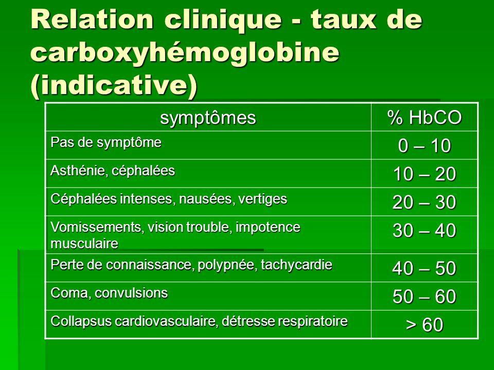 Relation clinique - taux de carboxyhémoglobine (indicative) symptômes % HbCO Pas de symptôme 0 – 10 Asthénie, céphalées 10 – 20 Céphalées intenses, na