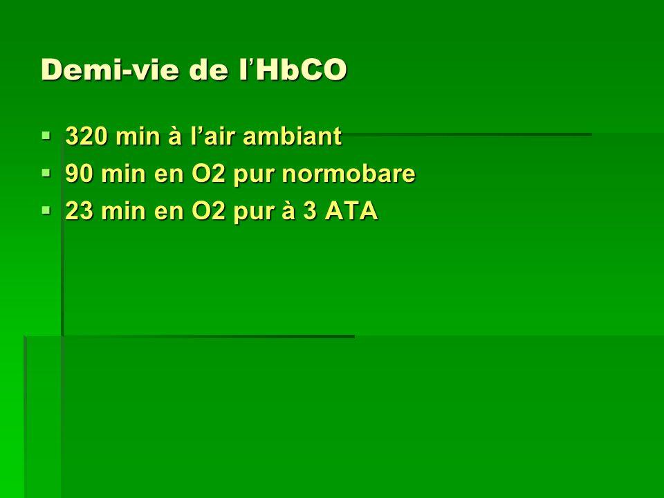 Demi-vie de l HbCO 320 min à lair ambiant 320 min à lair ambiant 90 min en O2 pur normobare 90 min en O2 pur normobare 23 min en O2 pur à 3 ATA 23 min