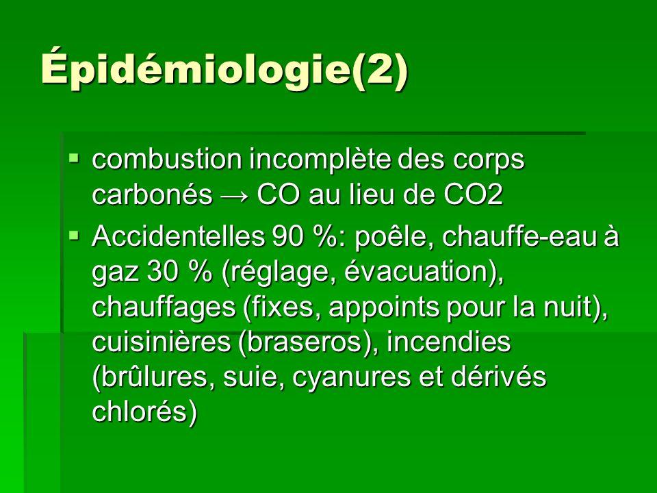 Intoxication au CO chez la femme enceinte (2) Le CO doit diffuser à travers la membrane placentaire (pour intoxiquer le fœtus, et pour être éliminé) PaO2 foetale PvO2 maternelle Le CO doit diffuser à travers la membrane placentaire (pour intoxiquer le fœtus, et pour être éliminé) PaO2 foetale PvO2 maternelle Lhémoglobine foetale a plus daffinité pour le CO que lhémoglobine adulte Lhémoglobine foetale a plus daffinité pour le CO que lhémoglobine adulte Lhypoxie foetale est plus marquée, ce qui accroît la fixation du CO sur toutes les hémoprotéines Lhypoxie foetale est plus marquée, ce qui accroît la fixation du CO sur toutes les hémoprotéines
