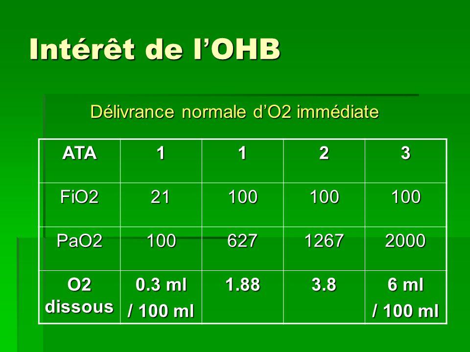 Intérêt de l OHB Délivrance normale dO2 immédiate ATA1123 FiO221100100100 PaO210062712672000 O2 dissous 0.3 ml / 100 ml 1.883.8 6 ml / 100 ml
