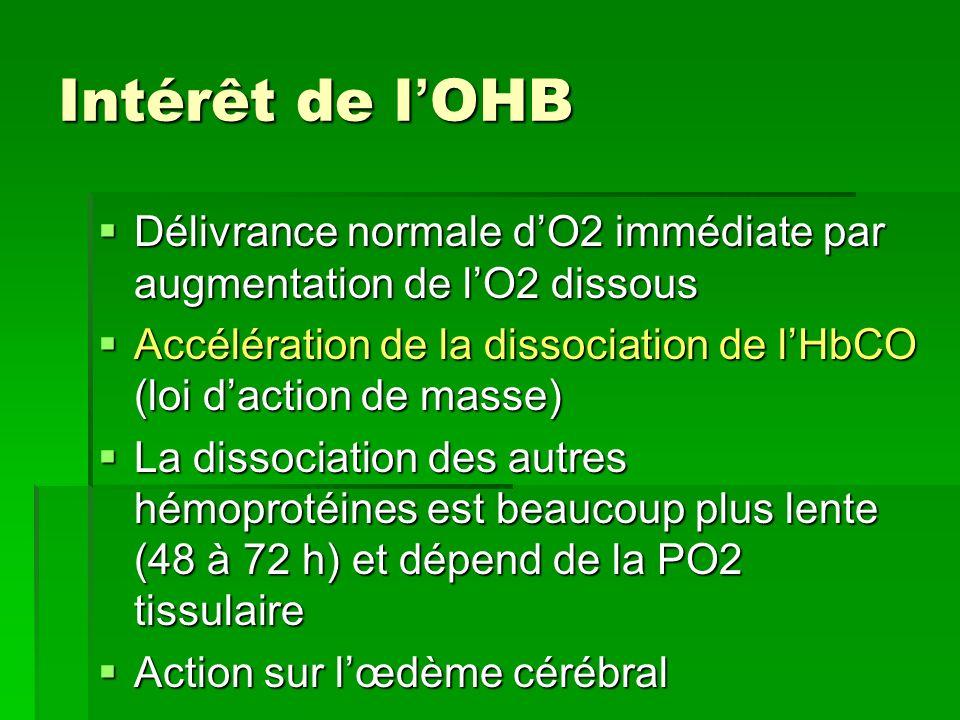 Intérêt de l OHB Délivrance normale dO2 immédiate par augmentation de lO2 dissous Délivrance normale dO2 immédiate par augmentation de lO2 dissous Acc