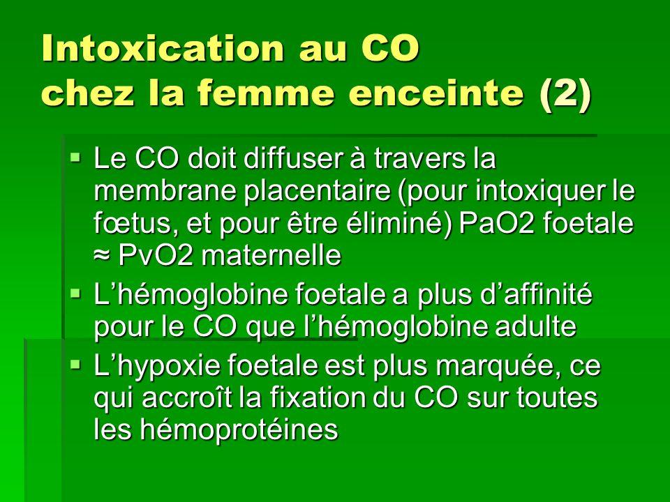 Intoxication au CO chez la femme enceinte (2) Le CO doit diffuser à travers la membrane placentaire (pour intoxiquer le fœtus, et pour être éliminé) P