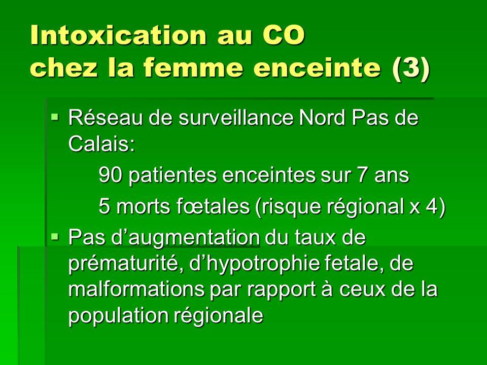Intoxication au CO chez la femme enceinte (3) Réseau de surveillance Nord Pas de Calais: Réseau de surveillance Nord Pas de Calais: 90 patientes encei