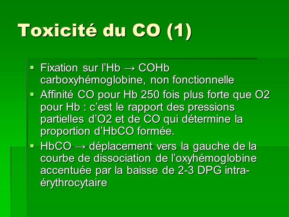 Toxicité du CO (2) 1O à 50 % du CO est fixé aux protéines tissulaires : myoglobine et cytochrome A3 1O à 50 % du CO est fixé aux protéines tissulaires : myoglobine et cytochrome A3 Myoglobine: diminution de la délivrance dO2 aux cellules musculaires squelettiques et cardiaques (Qc et VO2 max ) Myoglobine: diminution de la délivrance dO2 aux cellules musculaires squelettiques et cardiaques (Qc et VO2 max ) Cytochrome A3: enzyme terminal de la respiration cellulaire phosphorylation oxydative Cytochrome A3: enzyme terminal de la respiration cellulaire phosphorylation oxydative