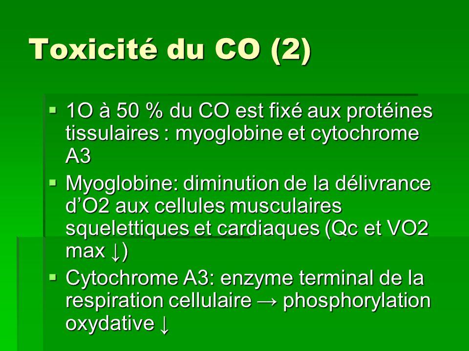 Toxicité du CO : au total 1.Diminution du transport de lO2: hypoxie périphérique dorigine hypoxémique (et baisse Qc) (PO2 normale) 2.Mauvaise libération de lO2 transporté 3.Mauvaise utilisation intracellulaire de lO2 Métabolisme anaérobieMétabolisme anaérobie et lésions de réoxygénation