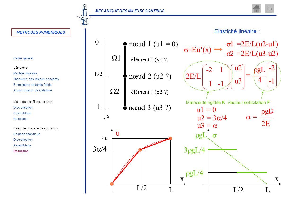 MECANIQUE DES MILIEUX CONTINUS fin x L 0 L/2 nœud 1 (u1 = 0) nœud 2 (u2 ?) nœud 3 (u3 ?) élément 1 ( 1 ?) élément 1 ( 2 ?) 1 2 Elasticité linéaire : 1