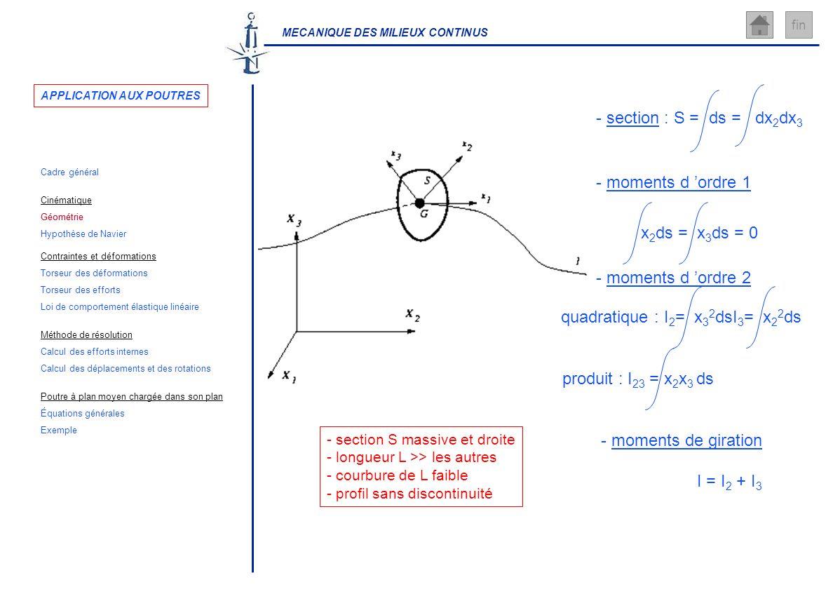 MECANIQUE DES MILIEUX CONTINUS fin - section S massive et droite - longueur L >> les autres - courbure de L faible - profil sans discontinuité - secti