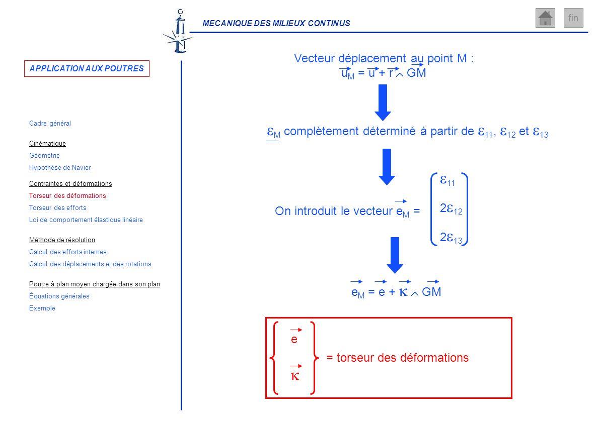 MECANIQUE DES MILIEUX CONTINUS fin Vecteur déplacement au point M : u M = u + r GM e M = e + GM e = torseur des déformations On introduit le vecteur e