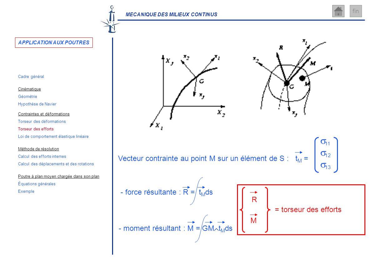 MECANIQUE DES MILIEUX CONTINUS fin Vecteur contrainte au point M sur un élément de S : R M = torseur des efforts - moment résultant : M = GM t M ds -